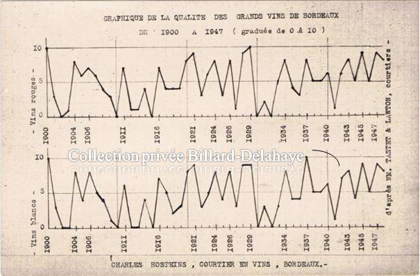 Graphique de la qualité des grands vins de Bx, de 1900 à 1947.